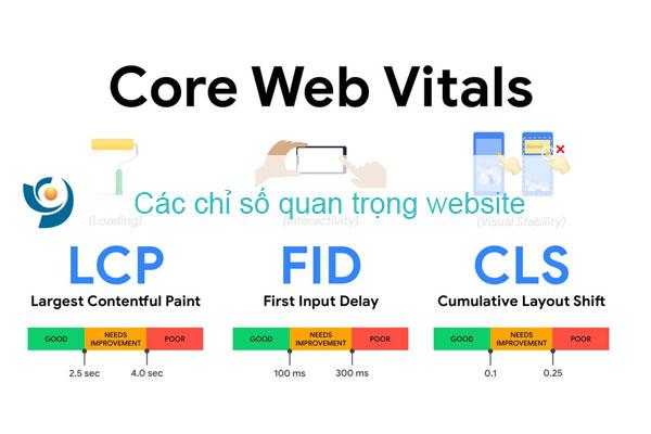 Các chỉ số quan trọng của website - Core Web Vitals